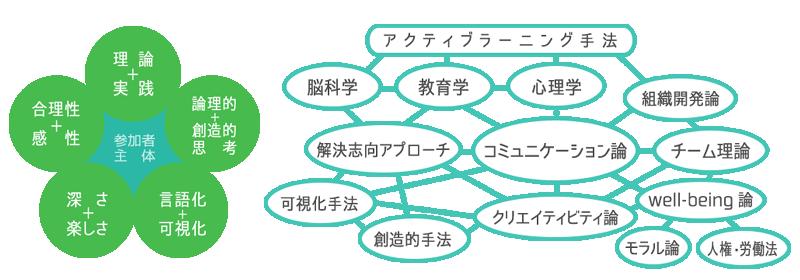 構成と使用の理論